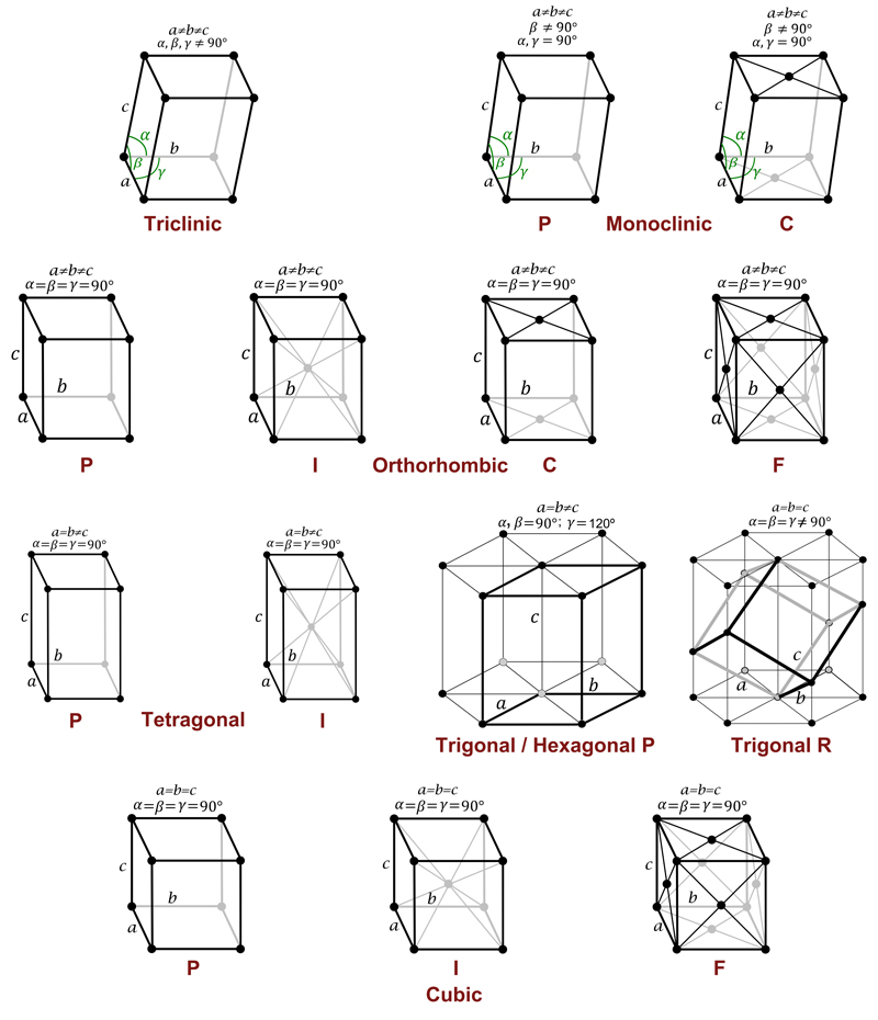 Crystallography. The symmetry of crystals. Representation of Bravais ...