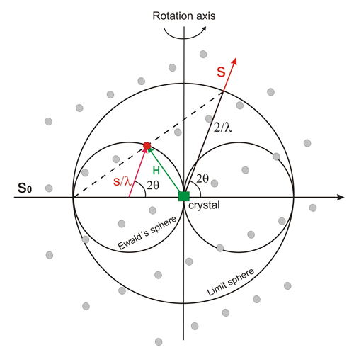 Crystallography Scattering And Diffraction