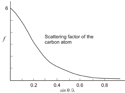 Crystallography  Scattering and diffraction  The structure