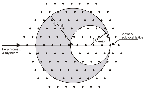X-ray diffraction definition