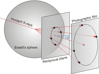 Crystallography experimental diffraction two schematic views showing the principle on which the precession camera is based is the precession angle around which the reciprocal plane and the ccuart Image collections