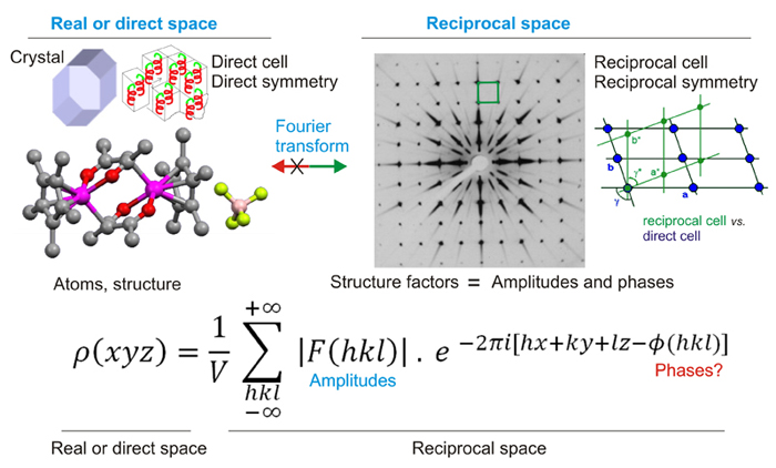 Crystallography  Structural resolution