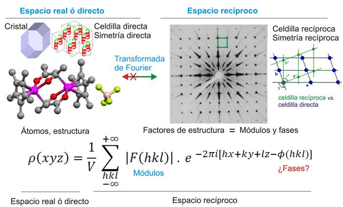 Cristalografía Resolución Estructural