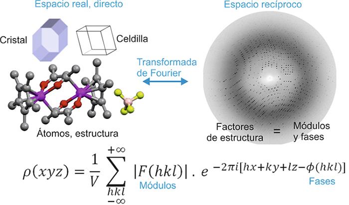 Cristalografía Cálculo En Cristalografía